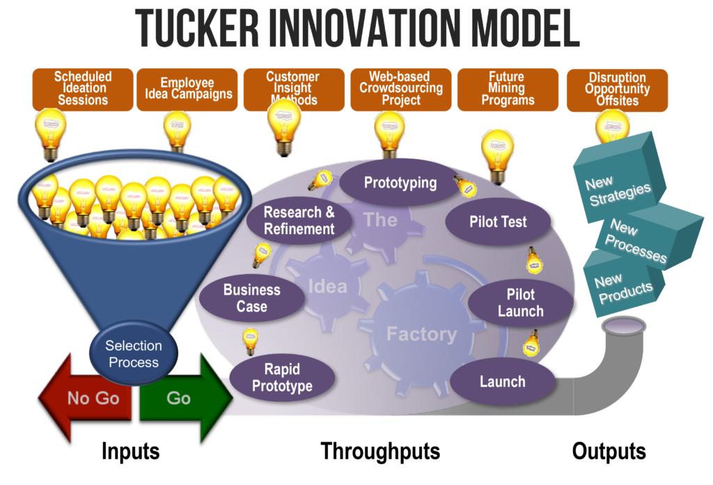 idea management process - Tucker Innovation Model