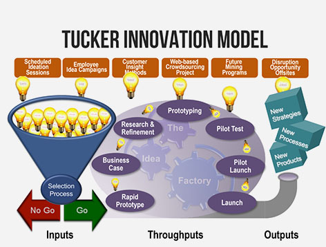 Tucker Innovation Model