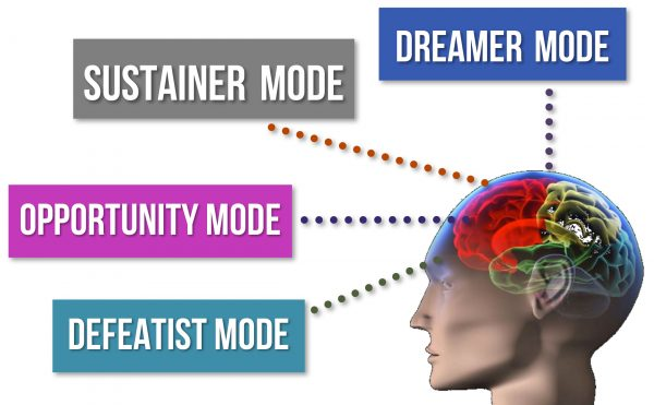 Four Modes of Thinking